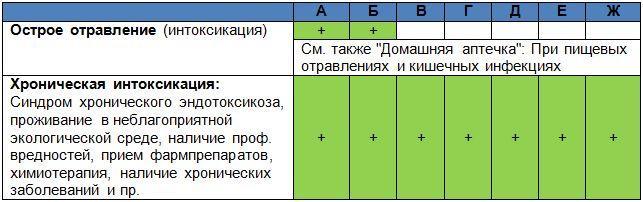 Детоксикация2